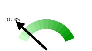 Тюменских твиттерян в Online: 33 / 15% относительно 221 активных пользователей